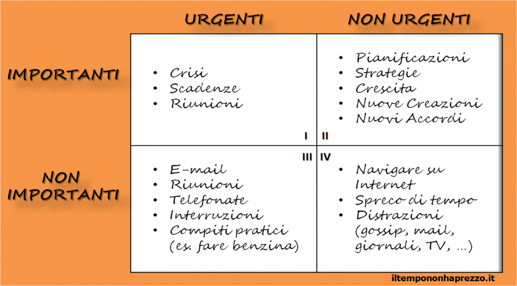 Matrice importanza urgenza